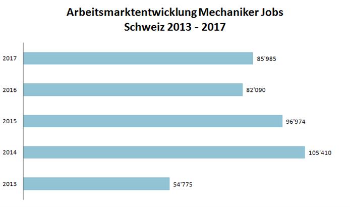 Arbeitsmarktentwicklung Mechaniker Jobs - mechaniker-jobs.ch